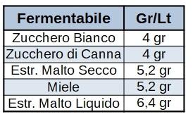 Fermentabile Gr/Lt