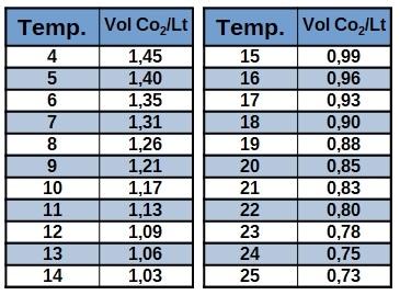 Temperatura Vol CO2/Lt
