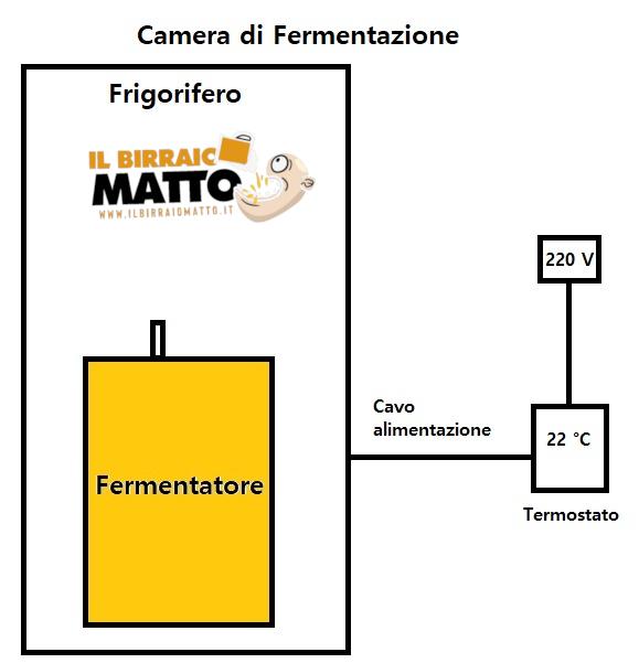 Camera di Fermentazione